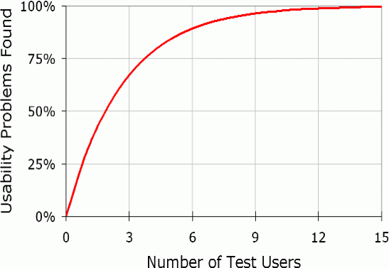 Usability test graph